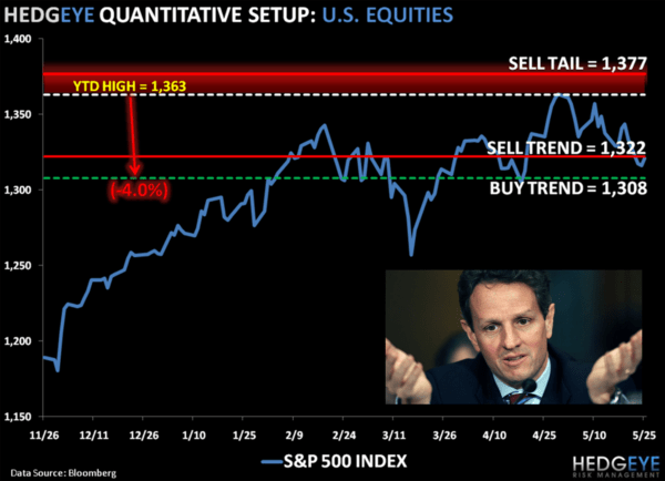CHART OF THE DAY: Gopher Shrugged - EL geithner