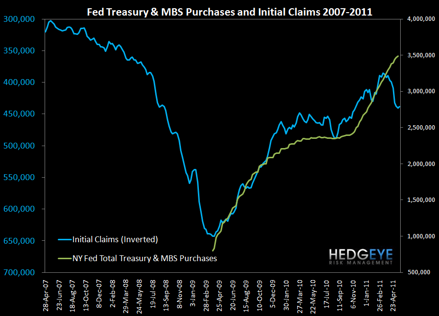 CLAIMS REMAIN CLOSE TO YTD HIGHS, WITH QE2 END IN SIGHT AUGURING FOR A FURTHER BACKUP - fed an
