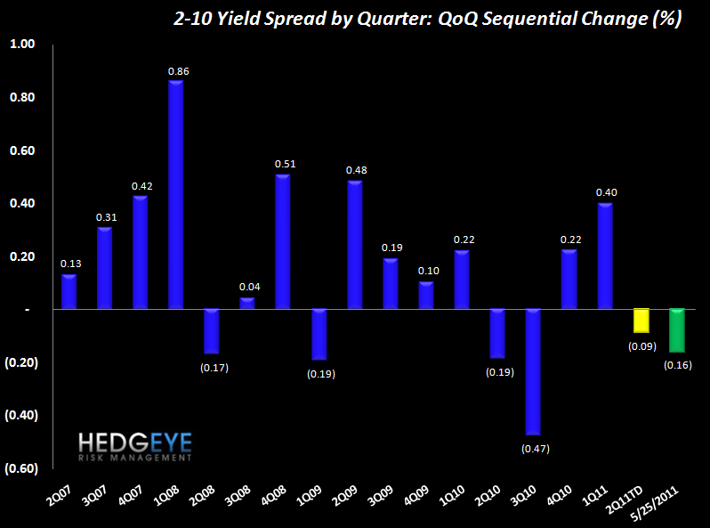 CLAIMS REMAIN CLOSE TO YTD HIGHS, WITH QE2 END IN SIGHT AUGURING FOR A FURTHER BACKUP - spreads QoQ