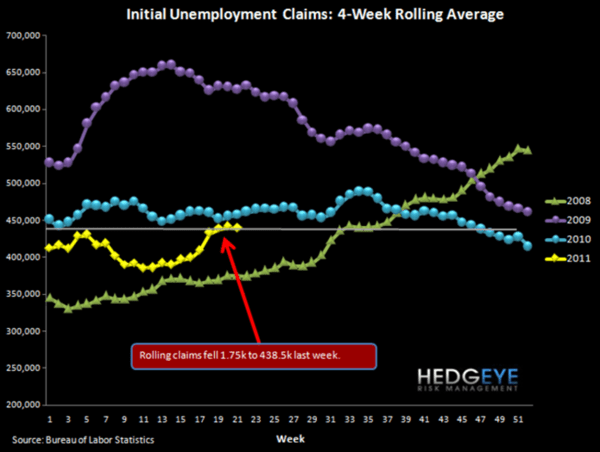 Jobless Claims Are At YTD Highs: The End of QE2 Will Take Claims Higher and Financials Lower - d1