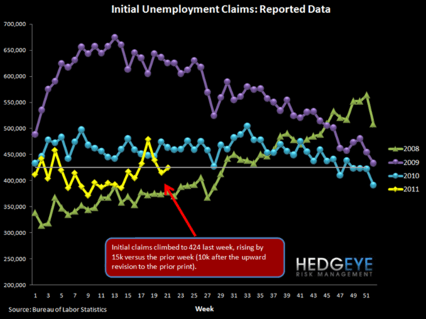 Jobless Claims Are At YTD Highs: The End of QE2 Will Take Claims Higher and Financials Lower - d2