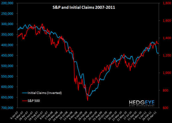 Jobless Claims Are At YTD Highs: The End of QE2 Will Take Claims Higher and Financials Lower - d5