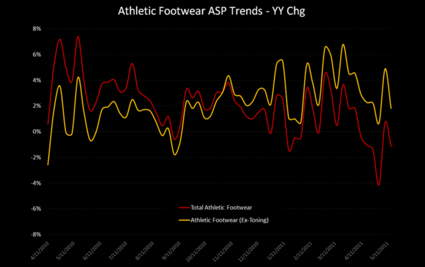 Athletic Apparel Remains Strong – FW Choppy - FW ASPs ExT 5 27 11