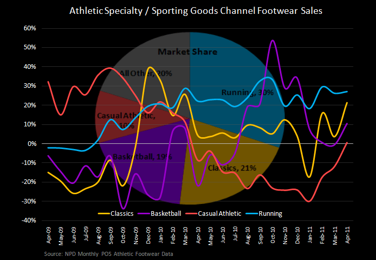 Athletic Apparel Remains Strong – FW Choppy - FW Mo AthSpec Sales 5 11