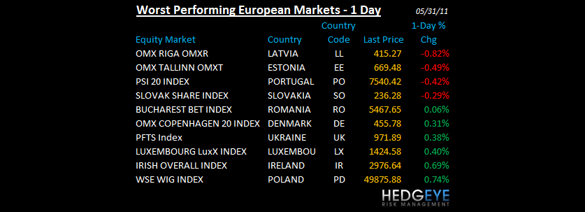 THE HEDGEYE DAILY OUTLOOK - WORST PERFORMING EURO