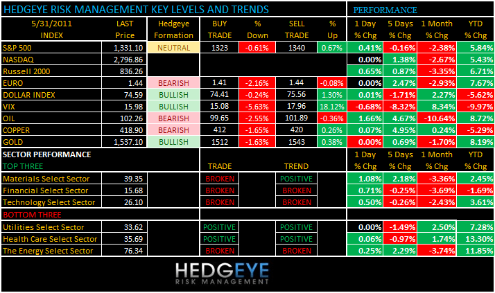 THE HEDGEYE DAILY OUTLOOK - levels 531