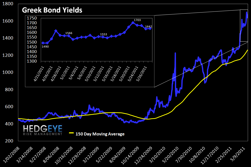 WEEKLY FINANCIALS RISK MONITOR: MARGIN DEBT CONTINUES TO CLIMB - greek bonds