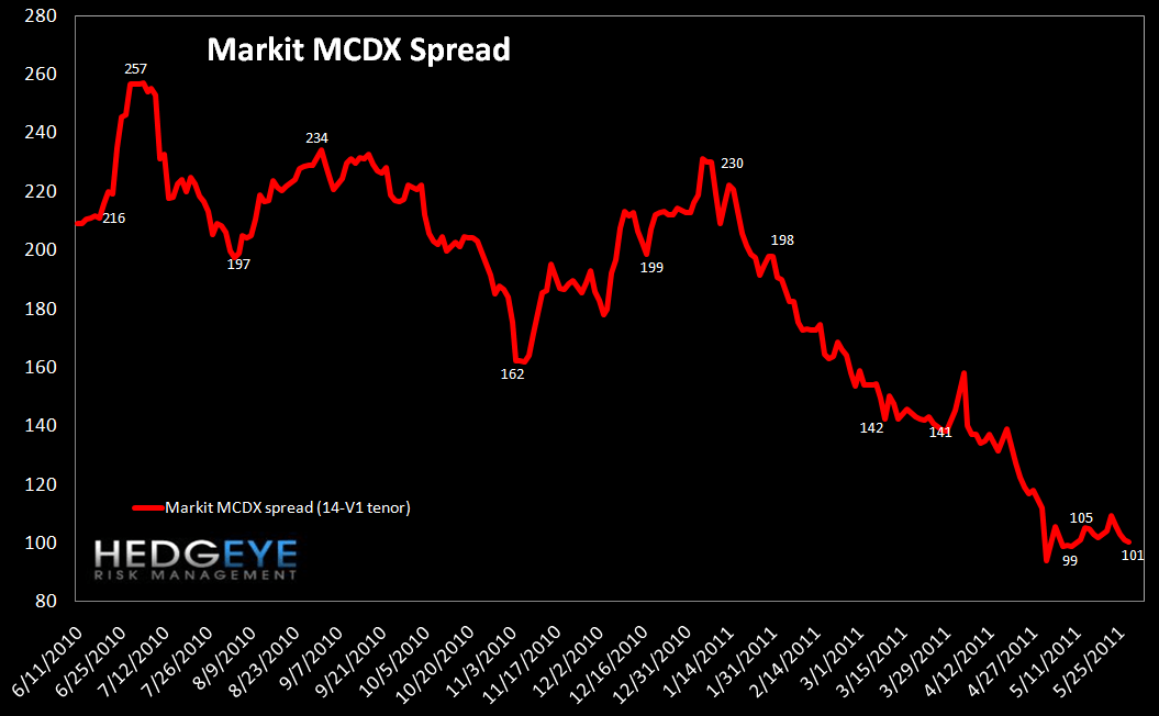 WEEKLY FINANCIALS RISK MONITOR: MARGIN DEBT CONTINUES TO CLIMB - markit