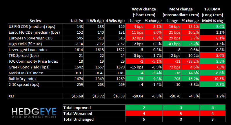 WEEKLY FINANCIALS RISK MONITOR: MARGIN DEBT CONTINUES TO CLIMB - summary