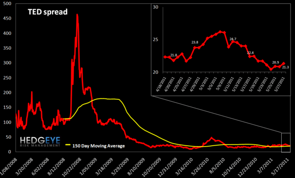 WEEKLY FINANCIALS RISK MONITOR: MARGIN DEBT CONTINUES TO CLIMB - ted spread