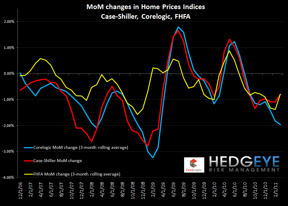 CASE-SHILLER MARCH HOME PRICES OFFICIALLY DOUBLE-DIP - all 3 mom