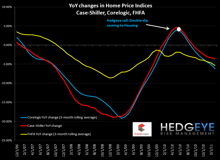 CASE-SHILLER MARCH HOME PRICES OFFICIALLY DOUBLE-DIP - all 3 yoy
