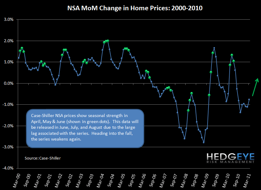 CASE-SHILLER MARCH HOME PRICES OFFICIALLY DOUBLE-DIP - c s mom