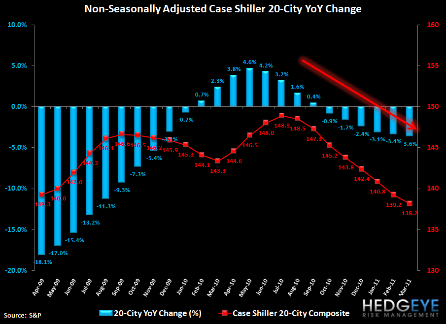 CASE-SHILLER MARCH HOME PRICES OFFICIALLY DOUBLE-DIP - c s yoy