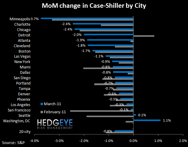 CASE-SHILLER MARCH HOME PRICES OFFICIALLY DOUBLE-DIP - mom by city