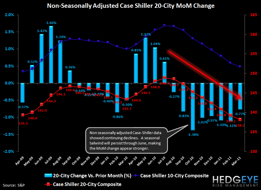 CASE-SHILLER MARCH HOME PRICES OFFICIALLY DOUBLE-DIP - nsa