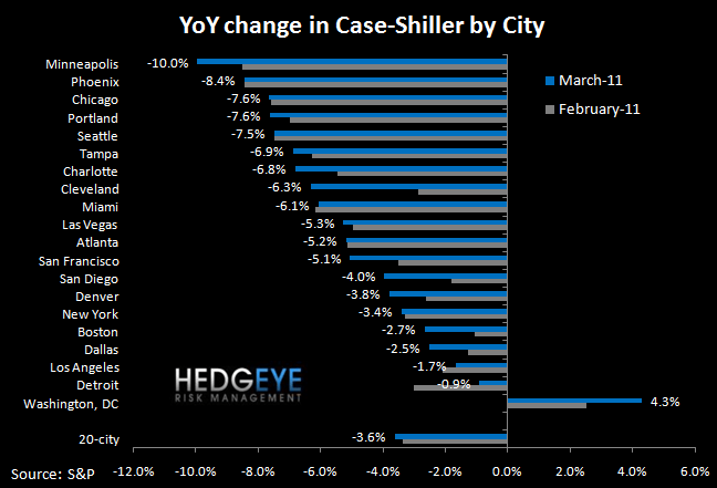 CASE-SHILLER MARCH HOME PRICES OFFICIALLY DOUBLE-DIP - yoy by city