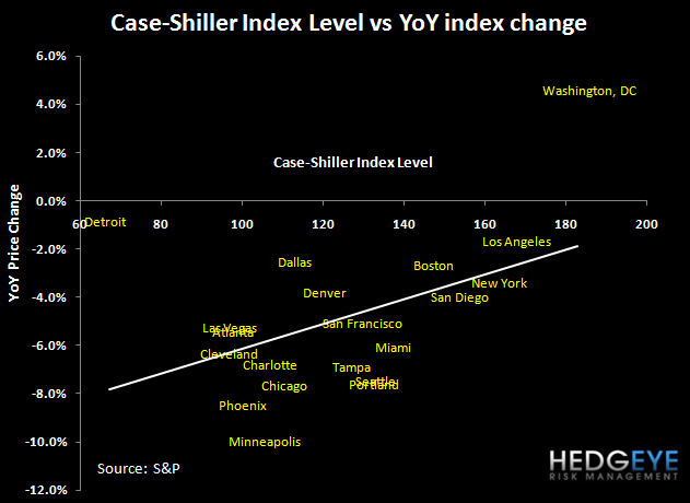 CASE-SHILLER MARCH HOME PRICES OFFICIALLY DOUBLE-DIP - yoy scatter