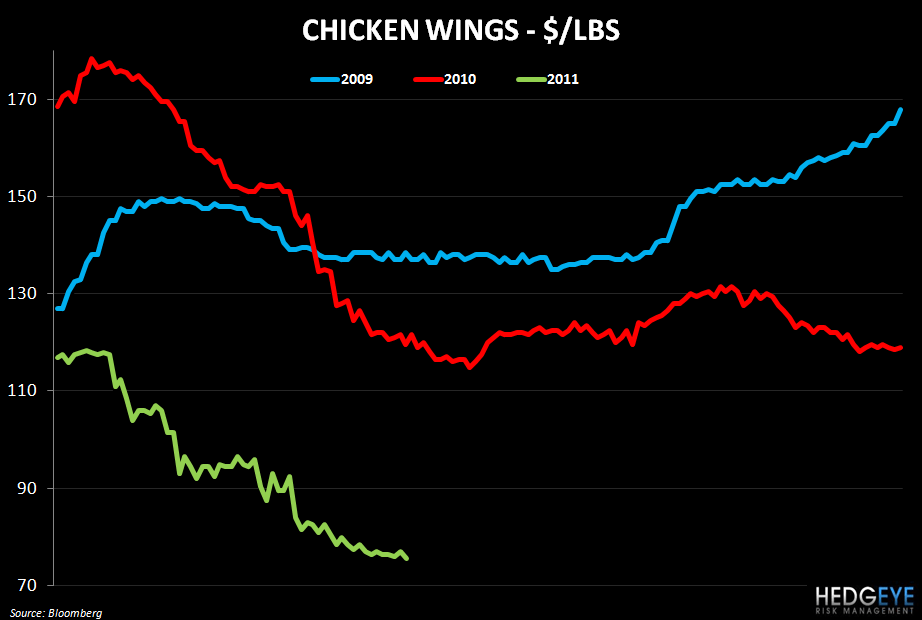 WEEKLY COMMODITY MONITOR: JACK, CMG, DPZ, PZZA, CAKE, WEN, TXRH, BWLD - chicken wing