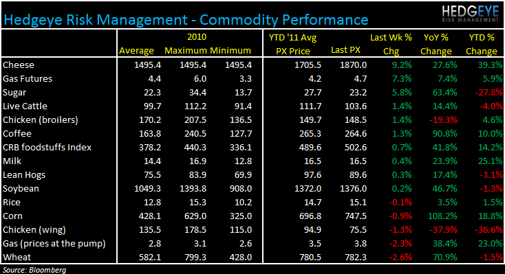 WEEKLY COMMODITY MONITOR: JACK, CMG, DPZ, PZZA, CAKE, WEN, TXRH, BWLD - commod