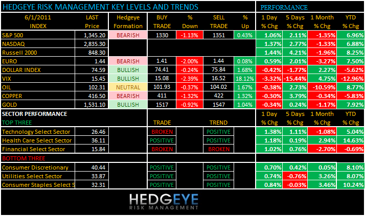 THE HEDGEYE DAILY OUTLOOK - levels 61