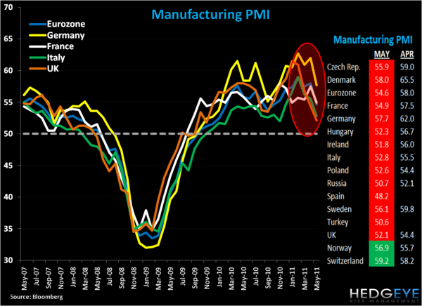 The Big Red: European Manufacturing PMI - zeechart