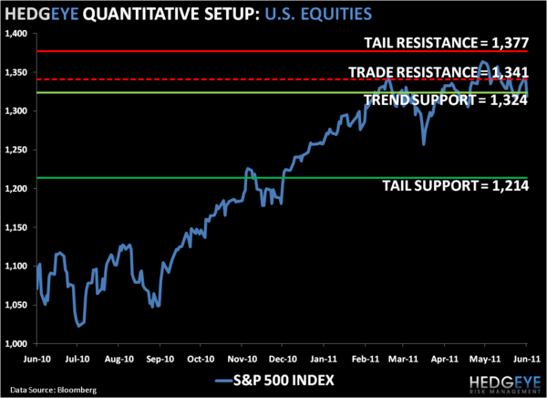 SP500 Levels Refreshed: Equities Are Broken - 1