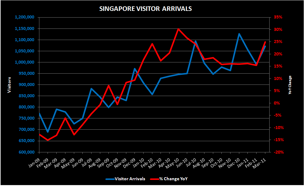 THE M3: MAY MACAU SHARES; MARCH S'PORE VISITORS - SPORE MARCH