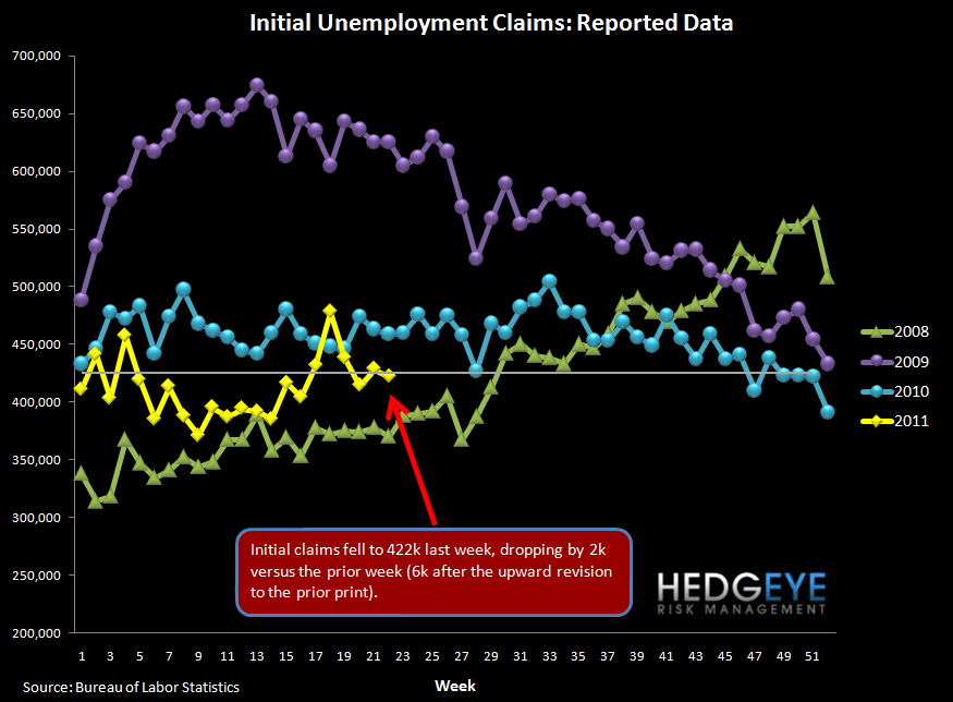 INITIAL JOBLESS CLAIMS DROP SLIGHTLY AS YIELD CURVE TIGHTENS - reported
