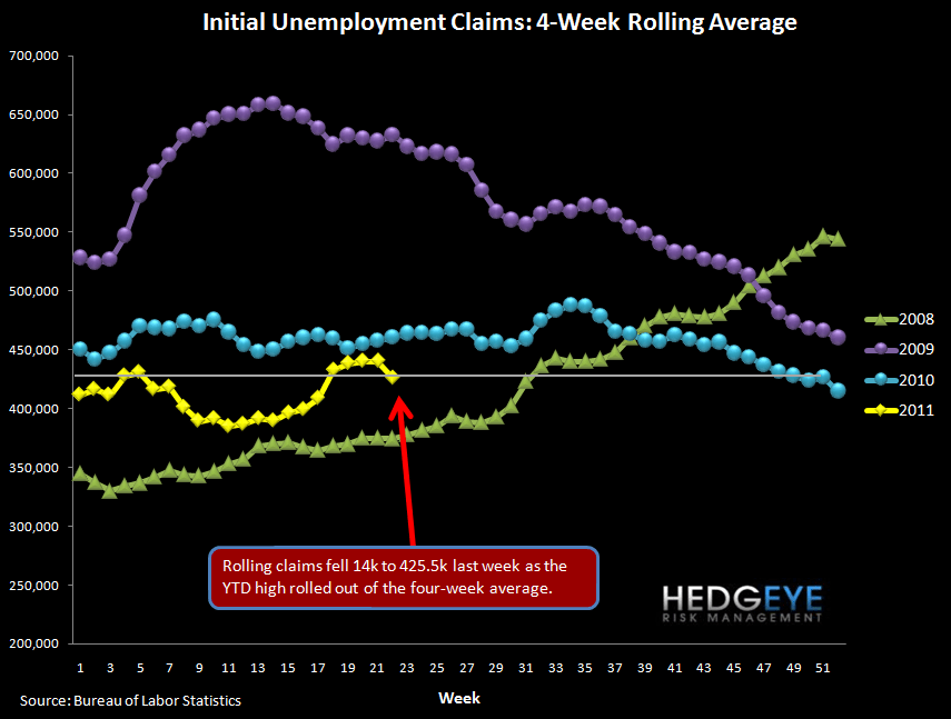 INITIAL JOBLESS CLAIMS DROP SLIGHTLY AS YIELD CURVE TIGHTENS - rolling