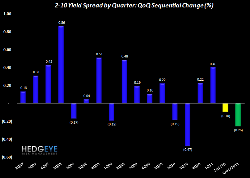 INITIAL JOBLESS CLAIMS DROP SLIGHTLY AS YIELD CURVE TIGHTENS - spreads QoQ