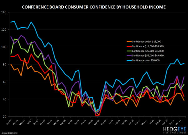 CONFIDENCE BY INCOME DOES NOT BODE WELL FOR PRICE HIKES - confidence by income
