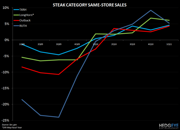 CONFIDENCE BY INCOME DOES NOT BODE WELL FOR PRICE HIKES - steak chart