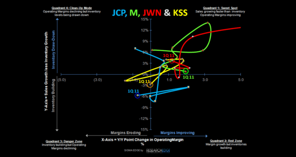 JCP: Covering TRADE - SSS Dept SIGMA 6 2 11