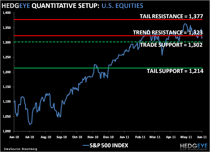 SP500 Levels Refreshed: Dazed and Confused - 1