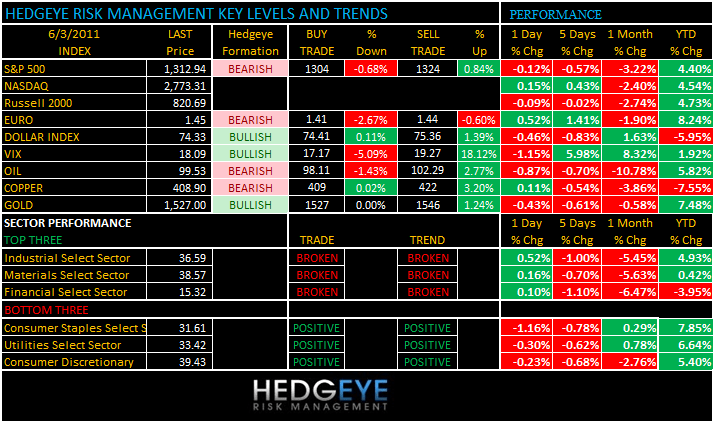 THE HEDGEYE DAILY OUTLOOK - levels 63