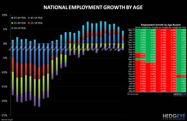 RESTAURANT INDUSTRY EMPLOYMENT DATA UPDATE - national employment growth by age