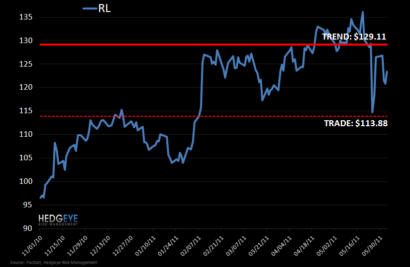 RL: KM Shorting for a Trade - RL VP 6 3 11