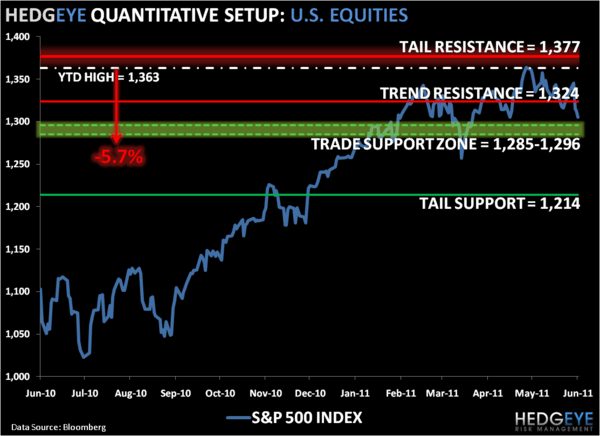 SP500 Levels Refreshed: Go Shorty - 1