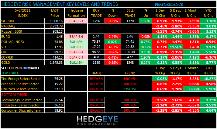 THE HEDGEYE DAILY OUTLOOK - levels 66
