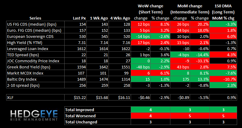 WEEKLY FINANCIALS RISK MONITOR: BANK SWAPS SPIKE - summary