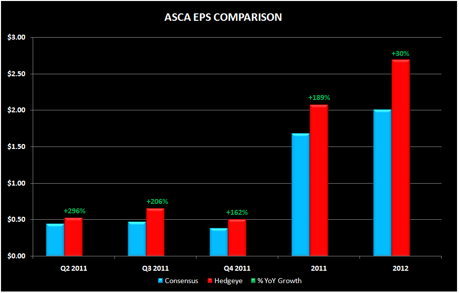 ASCA: WHAT BAD ECONOMY? - asca final