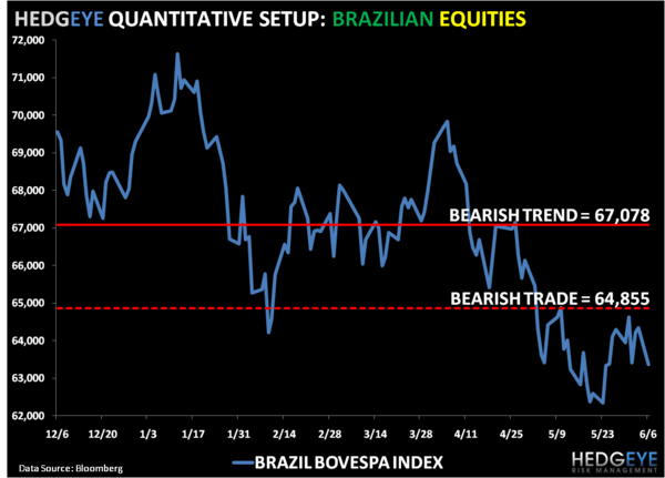 Still Bearish on Brazil - 3