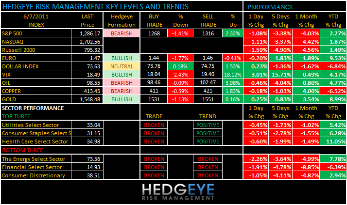 THE HEDGEYE DAILY OUTLOOK - levels 67