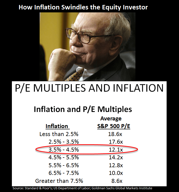 Buffett Behavior - Chart of the Day