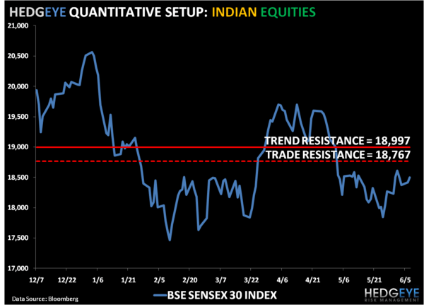 Still Bearish on India - 1