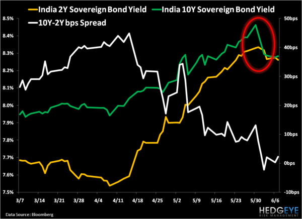 Still Bearish on India - 3