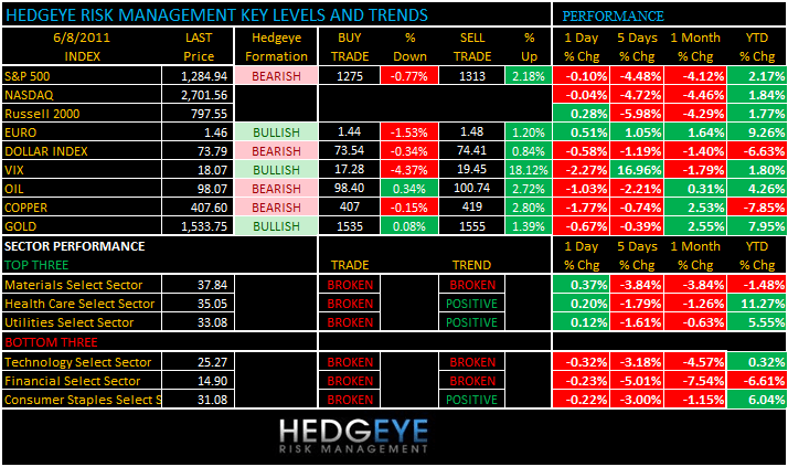 THE HEDGEYE DAILY OUTLOOK - levels 68