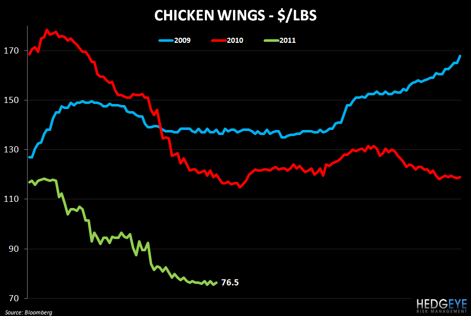 WEEKLY COMMODITY MONITOR: JACK, DPZ, PZZA, CAKE, CMG, AFCE, TSN, JACK, BWLD - chicken wings 67