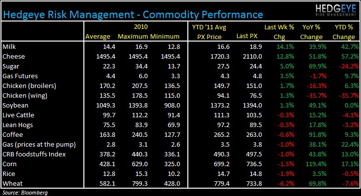 WEEKLY COMMODITY MONITOR: JACK, DPZ, PZZA, CAKE, CMG, AFCE, TSN, JACK, BWLD - commod 67
